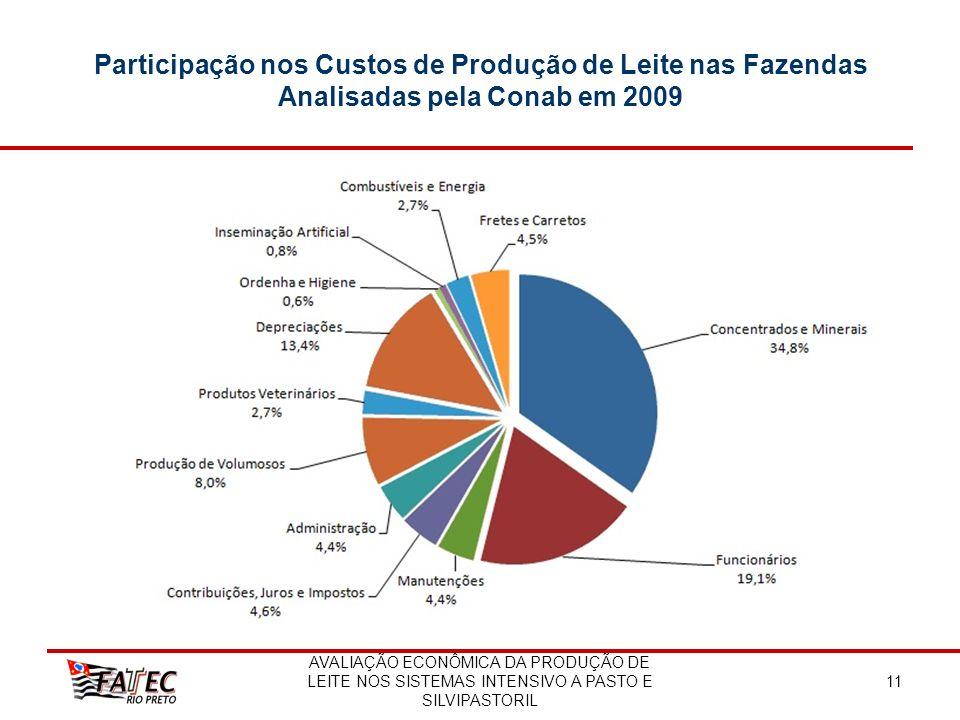 Participação nos Custos de Produção de Leite nas Fazendas Analisadas pela Conab em 2009