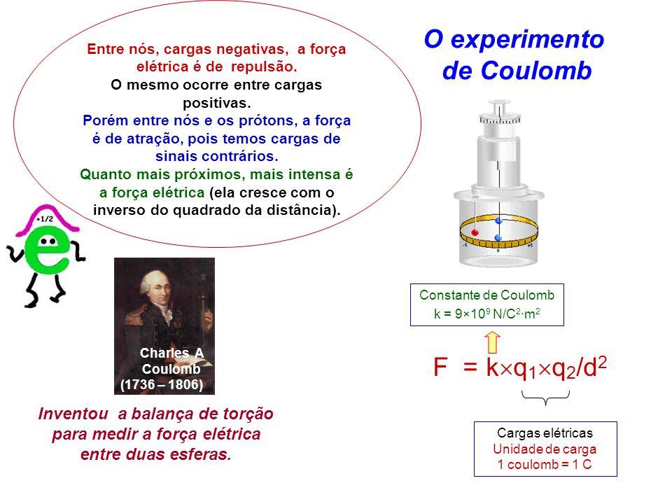 O experimento de Coulomb