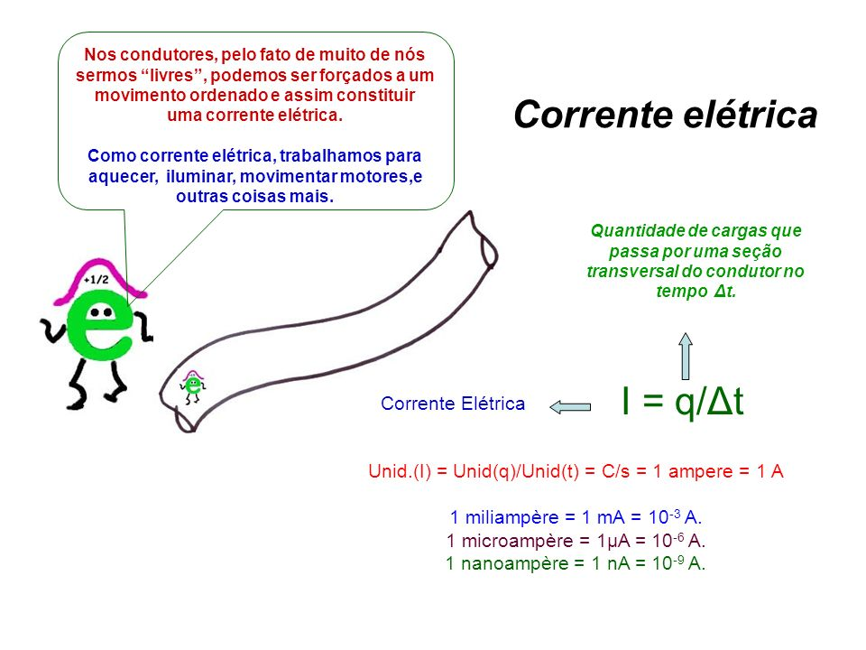 Unid.(I) = Unid(q)/Unid(t) = C/s = 1 ampere = 1 A