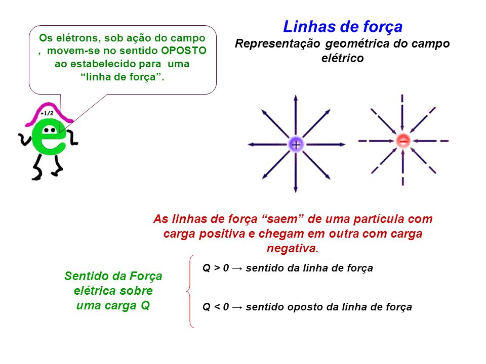 Linhas de força Representação geométrica do campo elétrico