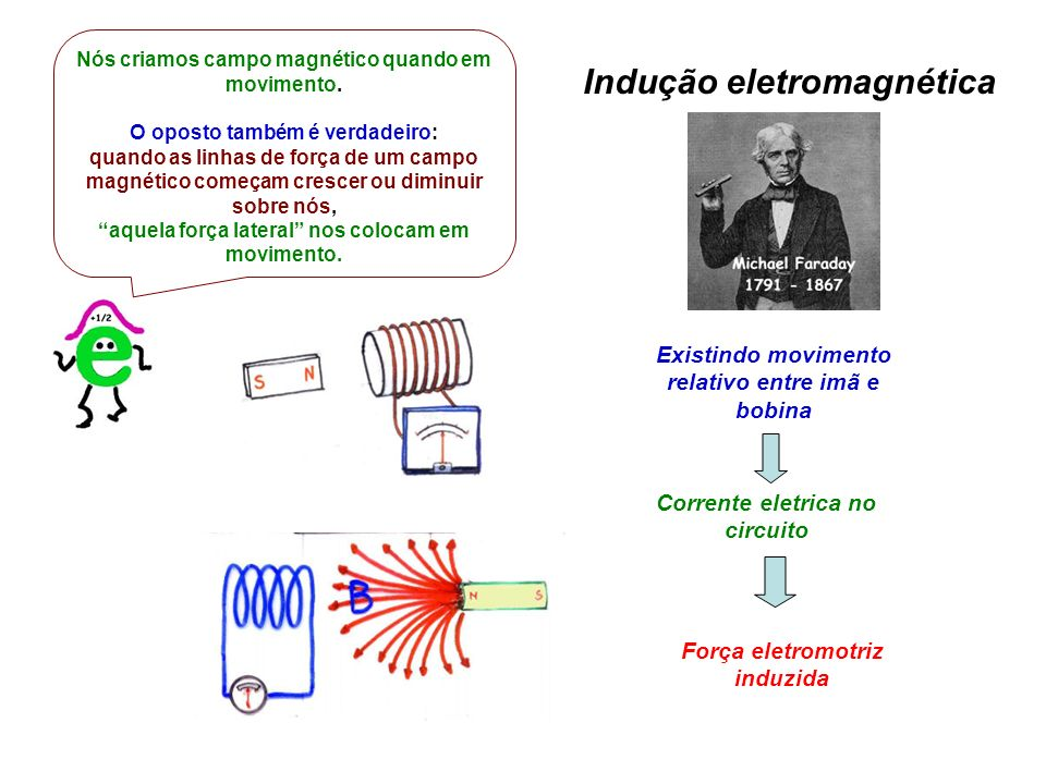 Indução eletromagnética