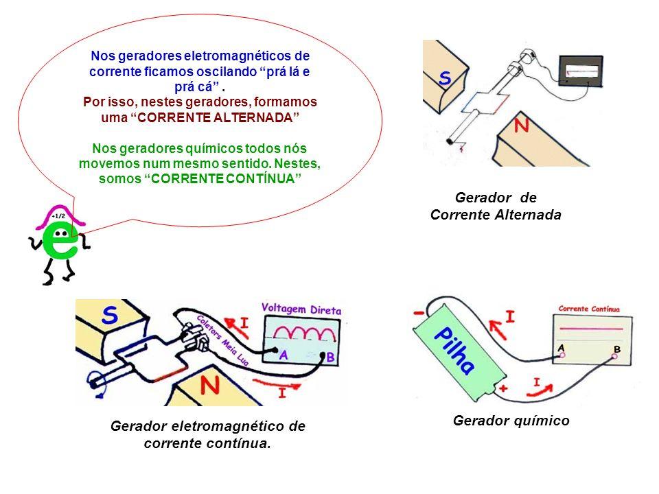 Gerador eletromagnético de corrente contínua.