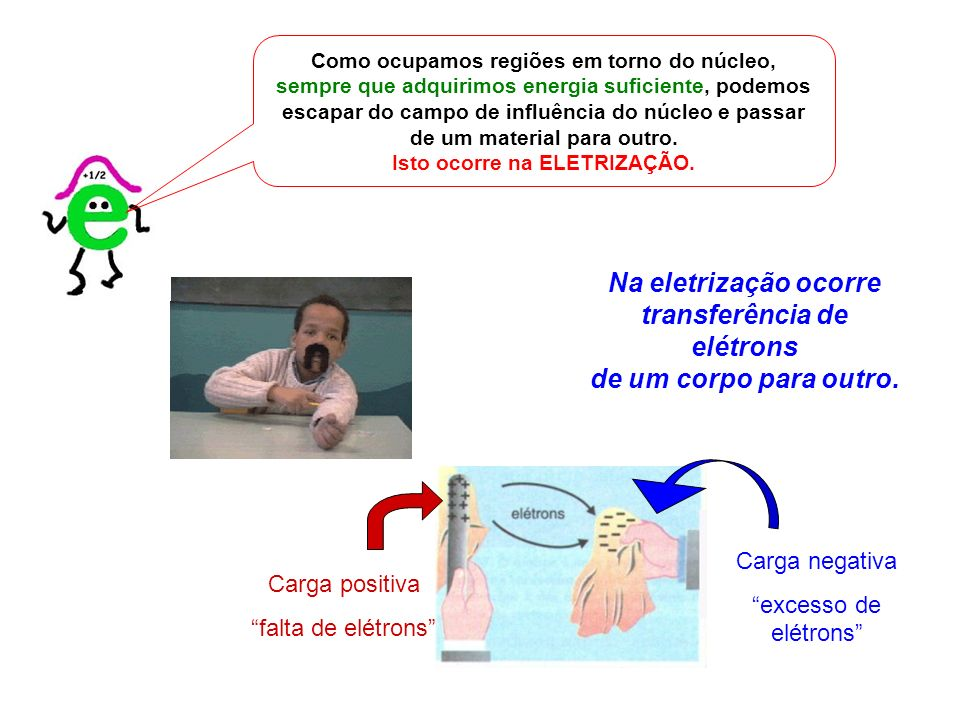 Na eletrização ocorre transferência de elétrons