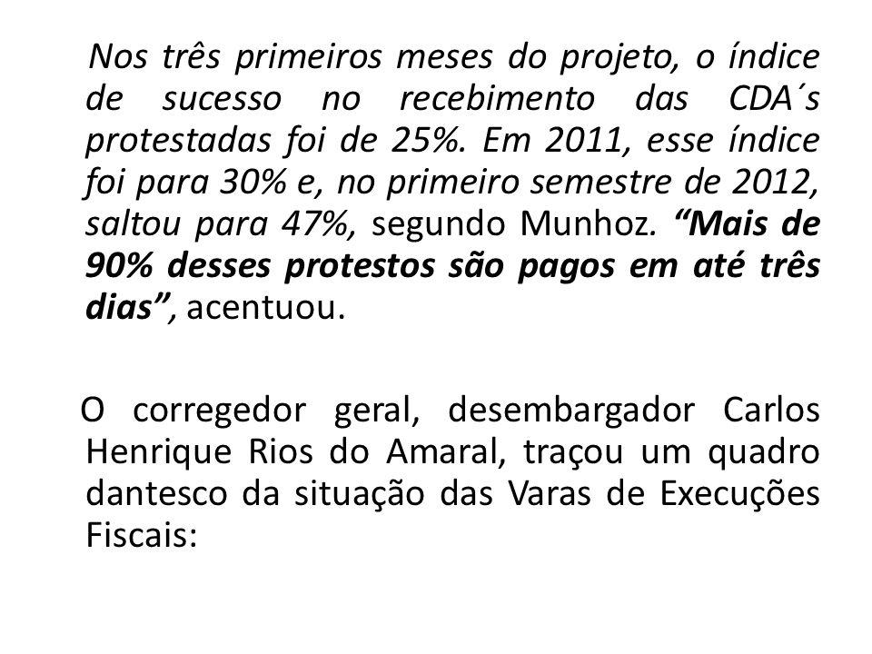 Nos três primeiros meses do projeto, o índice de sucesso no recebimento das CDA´s protestadas foi de 25%.