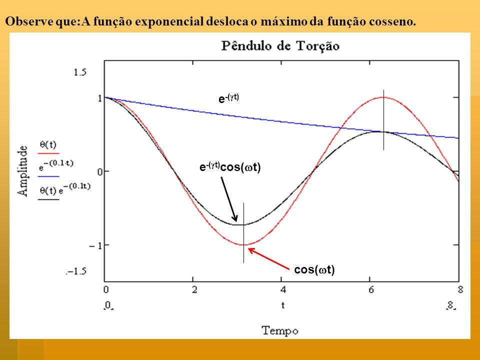 Observe que:A função exponencial desloca o máximo da função cosseno.