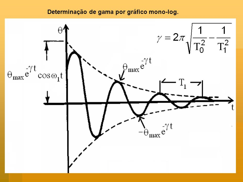Determinação de gama por gráfico mono-log.