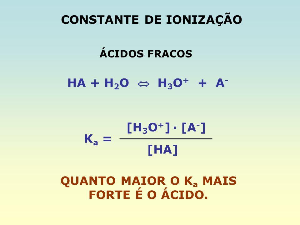 QUANTO MAIOR O Ka MAIS FORTE É O ÁCIDO.