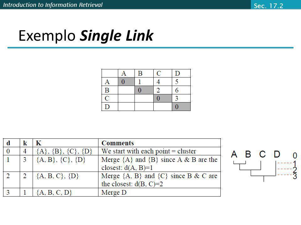 Sec. 17.2 Exemplo Single Link