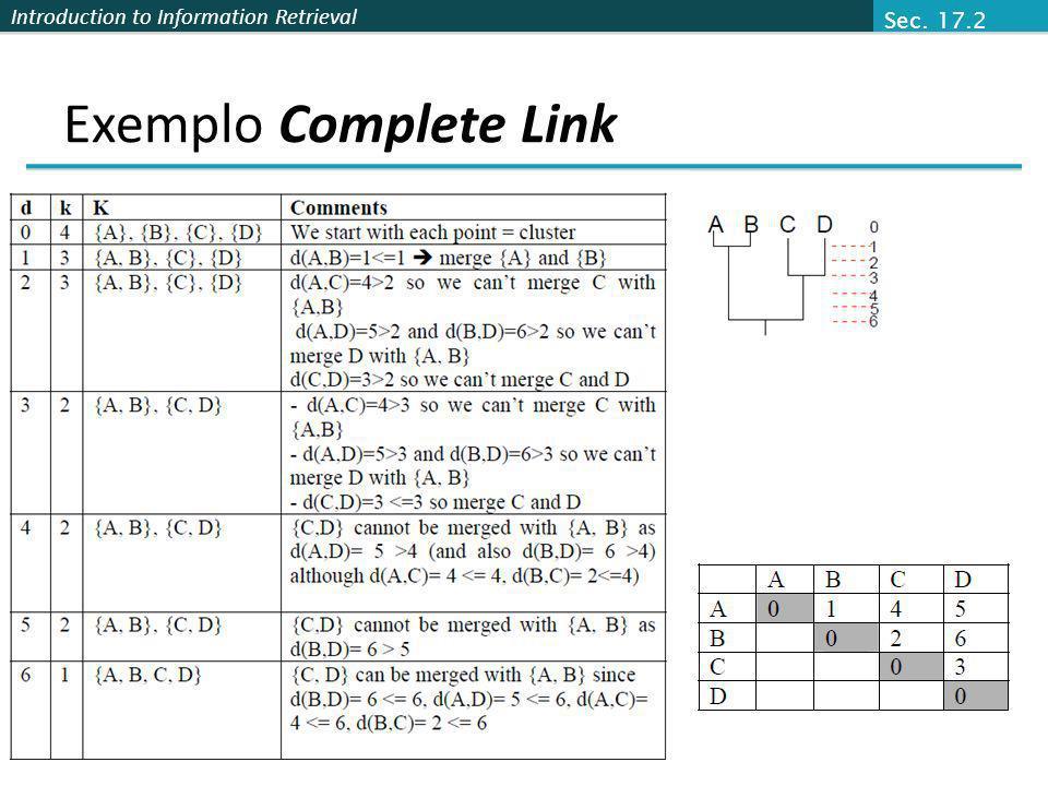 Sec. 17.2 Exemplo Complete Link