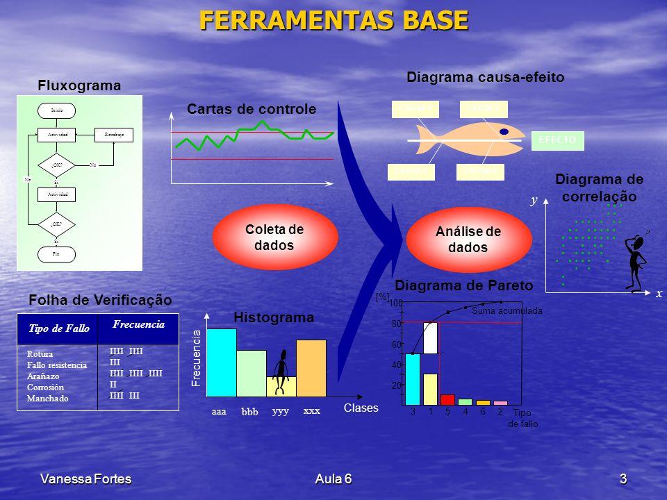 Diagrama causa-efeito Diagrama de correlação