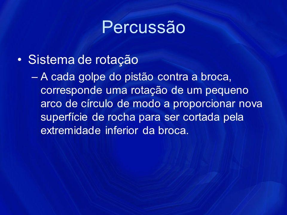 Percussão Sistema de rotação