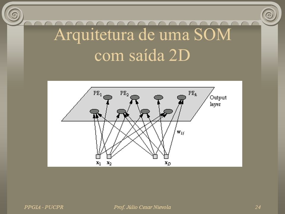 Arquitetura de uma SOM com saída 2D