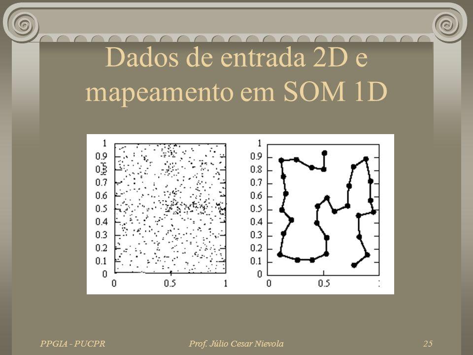 Dados de entrada 2D e mapeamento em SOM 1D