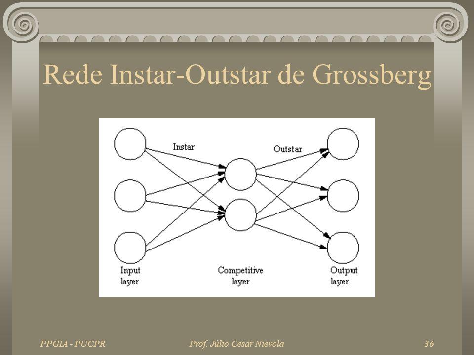 Rede Instar-Outstar de Grossberg