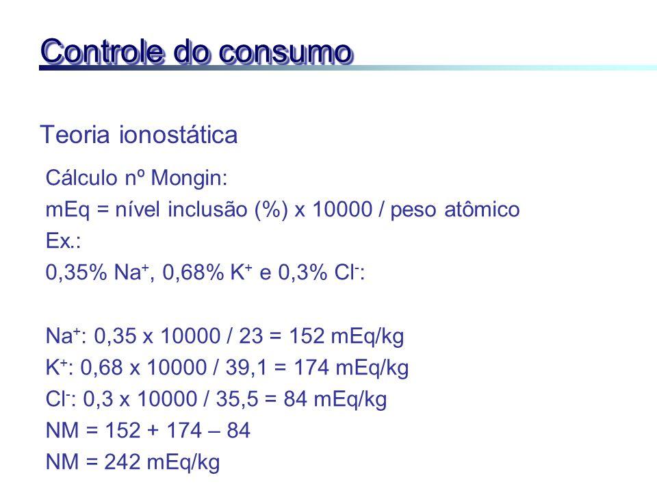 Controle do consumo Teoria ionostática Cálculo nº Mongin: