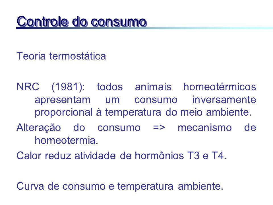 Controle do consumo Teoria termostática