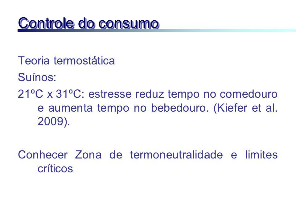Controle do consumo Teoria termostática Suínos: