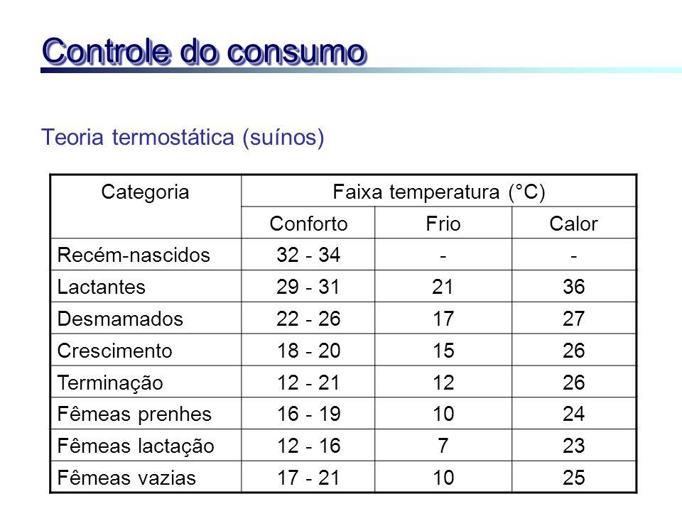 Faixa temperatura (°C)