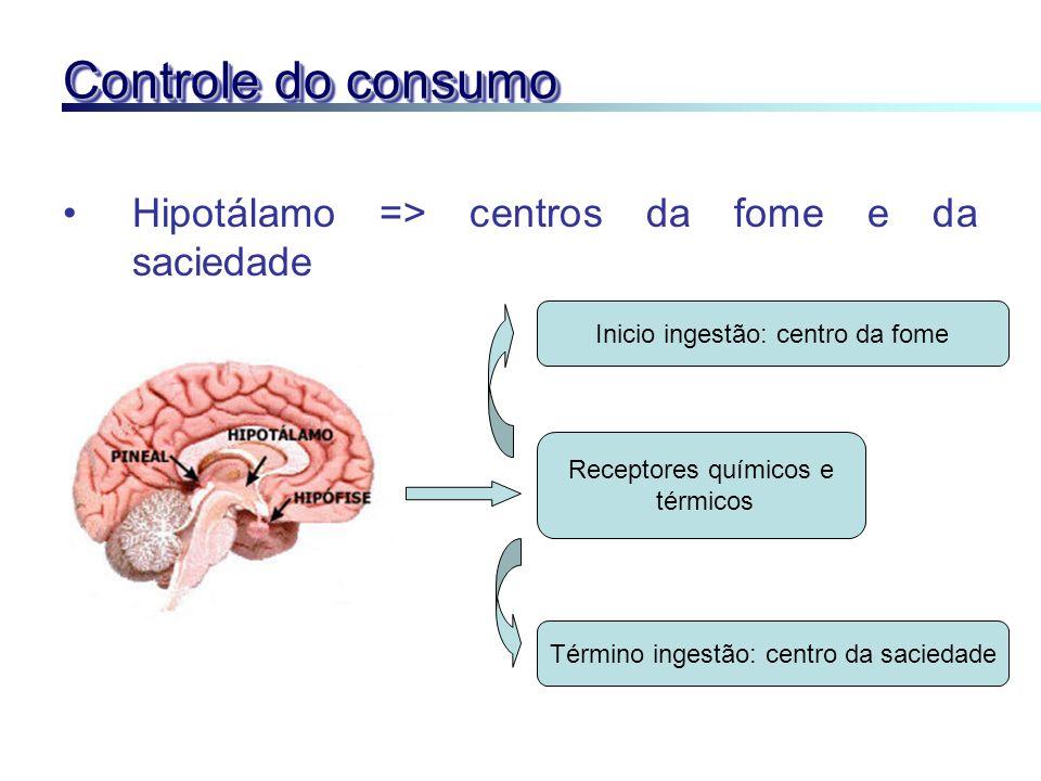 Controle do consumo Hipotálamo => centros da fome e da saciedade