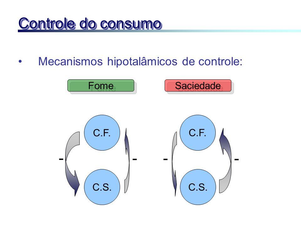 Controle do consumo - - - - Mecanismos hipotalâmicos de controle: Fome