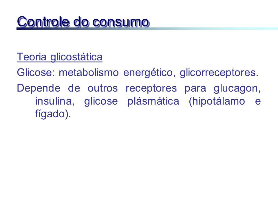 Controle do consumo Teoria glicostática