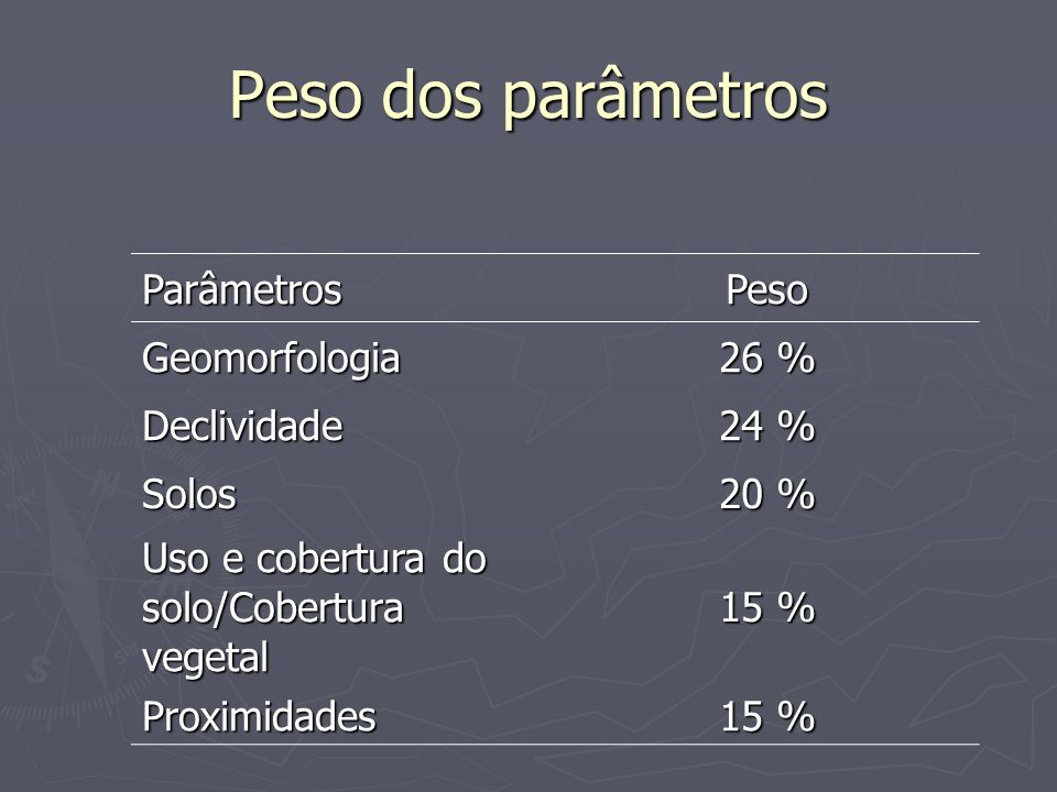 Peso dos parâmetros Parâmetros Peso Geomorfologia 26 % Declividade