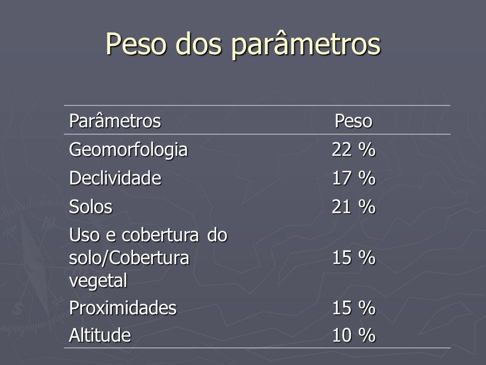 Peso dos parâmetros Parâmetros Peso Geomorfologia 22 % Declividade