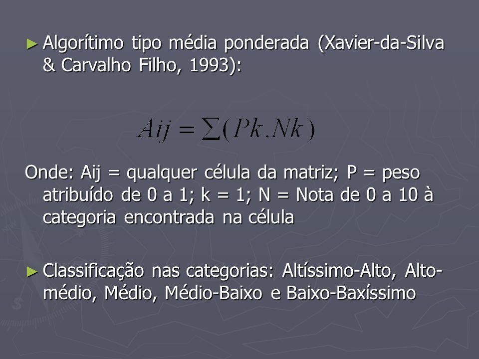 Algorítimo tipo média ponderada (Xavier-da-Silva & Carvalho Filho, 1993):