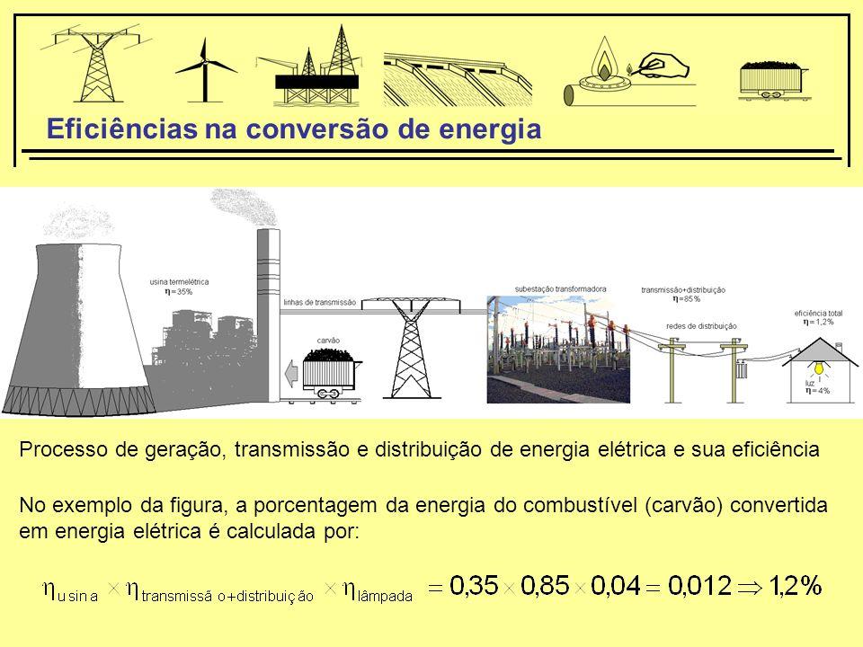 Eficiências na conversão de energia