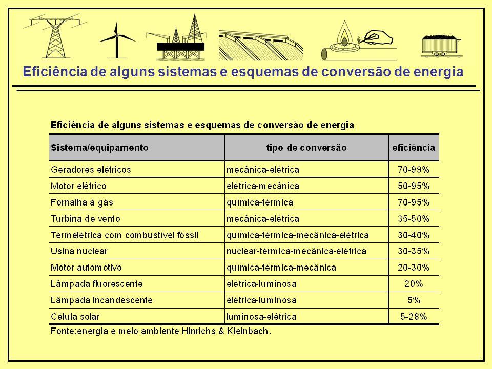 Eficiência de alguns sistemas e esquemas de conversão de energia