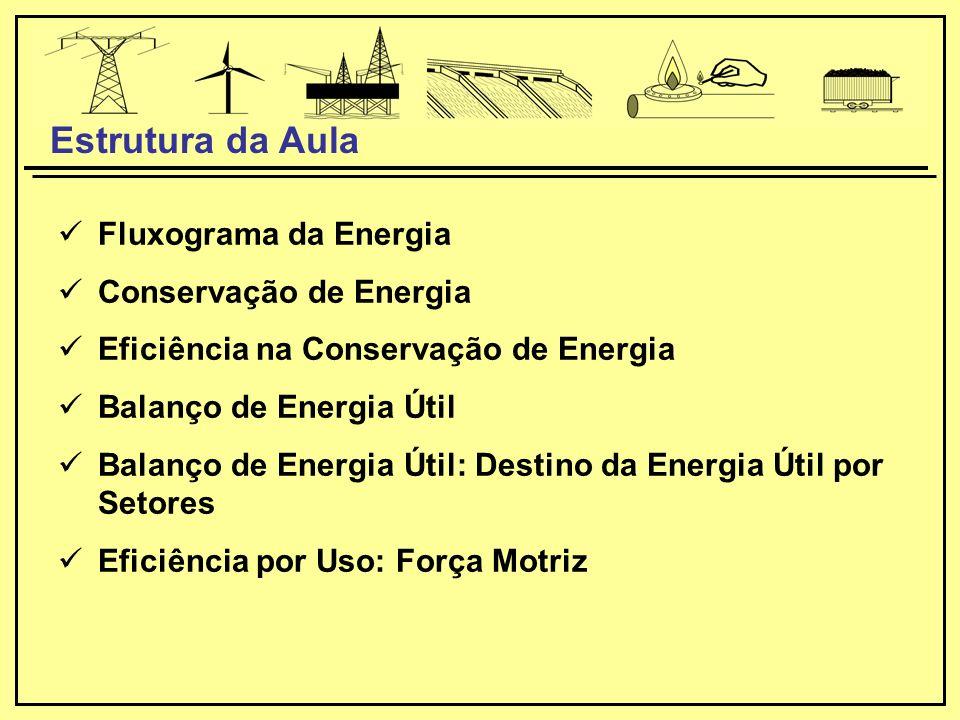 Estrutura da Aula Fluxograma da Energia Conservação de Energia
