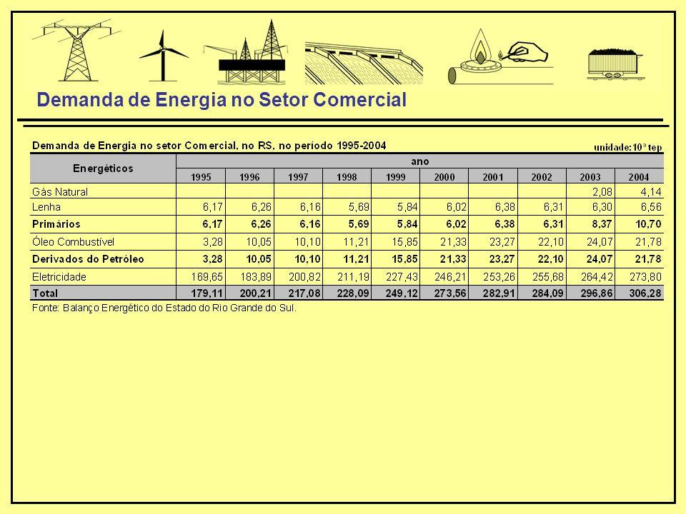 Demanda de Energia no Setor Comercial