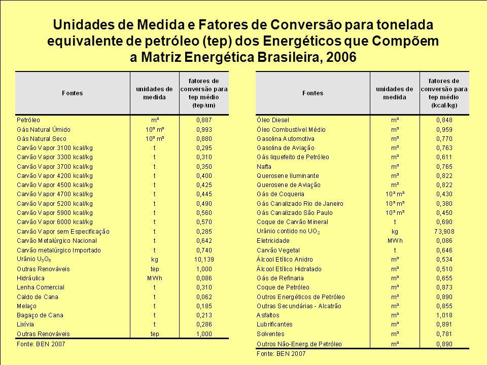 Unidades de Medida e Fatores de Conversão para tonelada equivalente de petróleo (tep) dos Energéticos que Compõem a Matriz Energética Brasileira, 2006