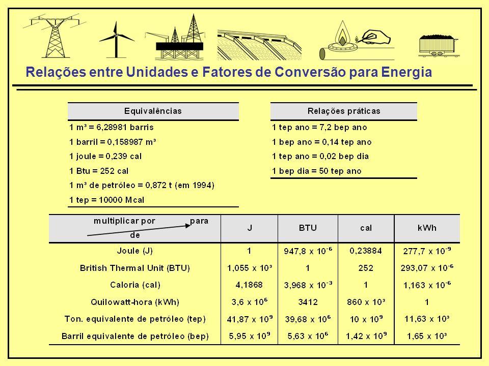 Relações entre Unidades e Fatores de Conversão para Energia