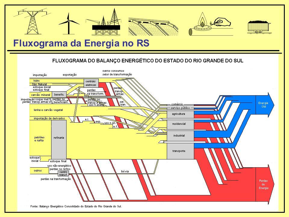 Fluxograma da Energia no RS