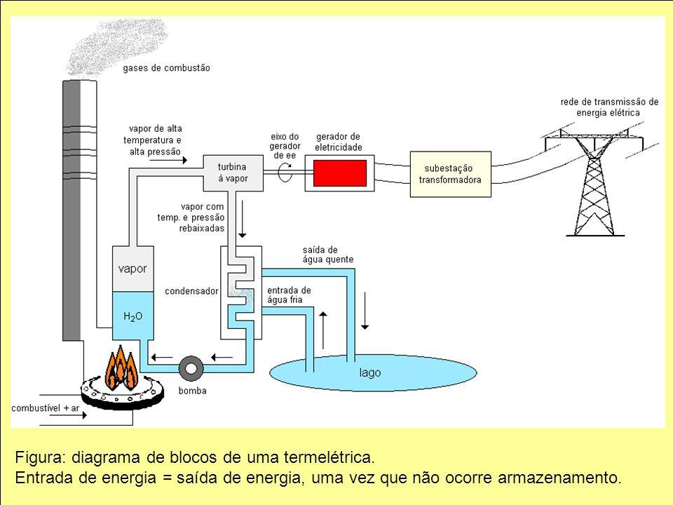 Figura: diagrama de blocos de uma termelétrica.