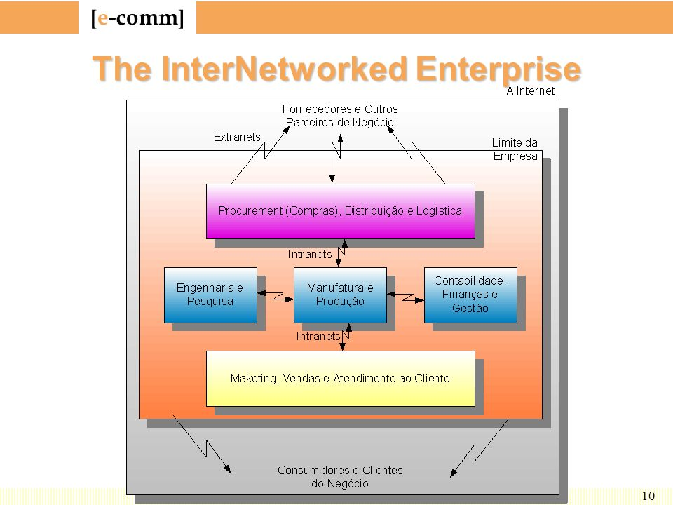 The InterNetworked Enterprise