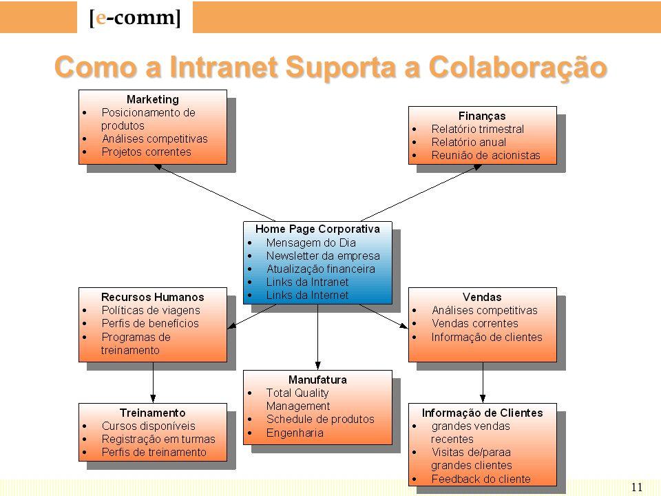 Como a Intranet Suporta a Colaboração