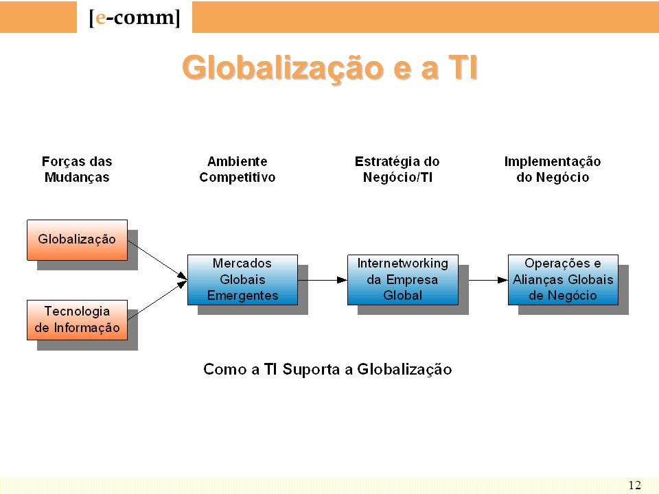 Globalização e a TI A figura mostra como a TI (caixa azul do meio) dá suporte à globalização.