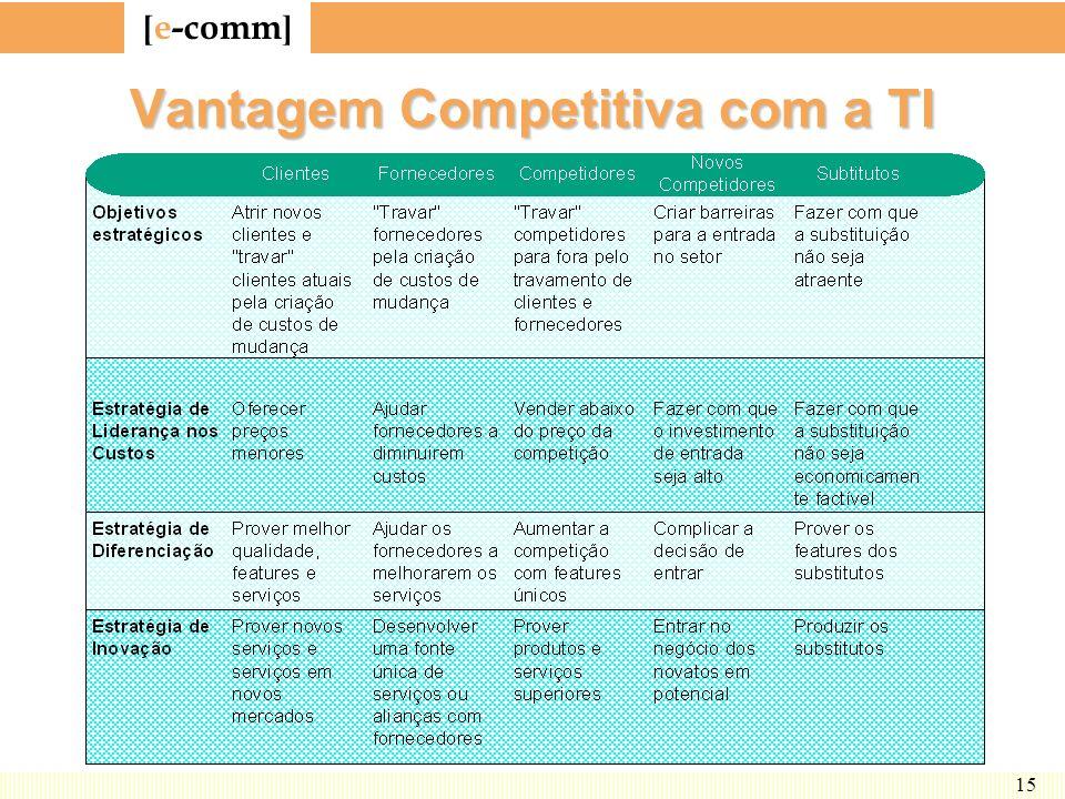 Vantagem Competitiva com a TI