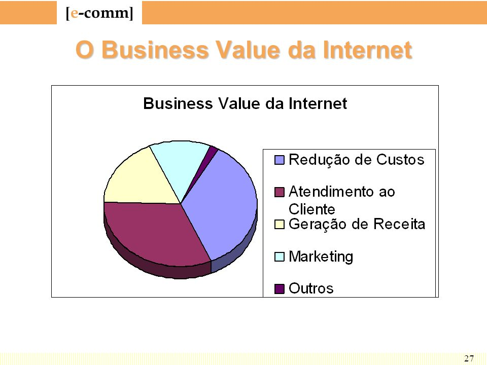 O Business Value da Internet