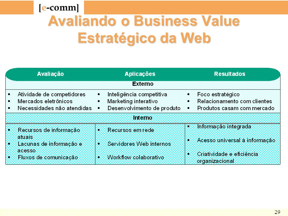 Avaliando o Business Value Estratégico da Web