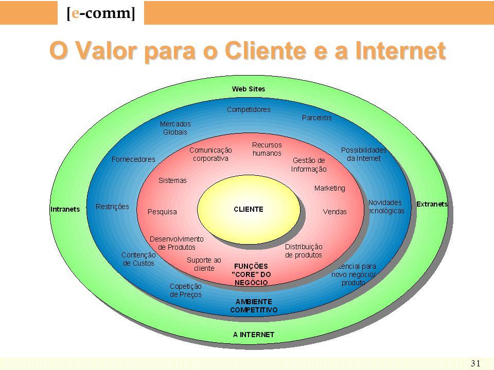 O Valor para o Cliente e a Internet