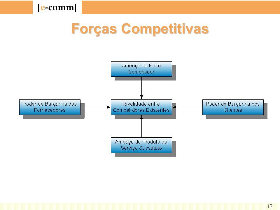 Forças Competitivas A figura mostra o ambiente competitivo de um setor da economia.
