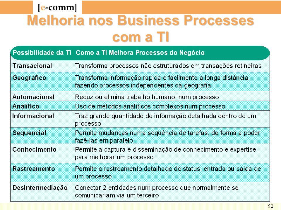 Melhoria nos Business Processes com a TI