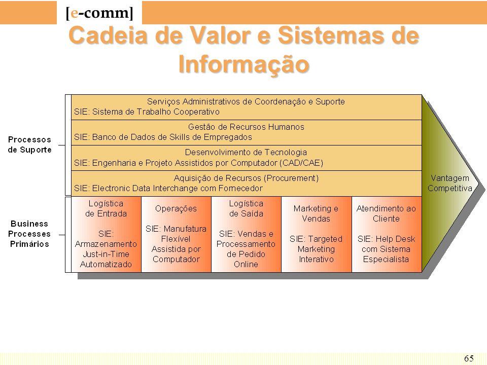 Cadeia de Valor e Sistemas de Informação