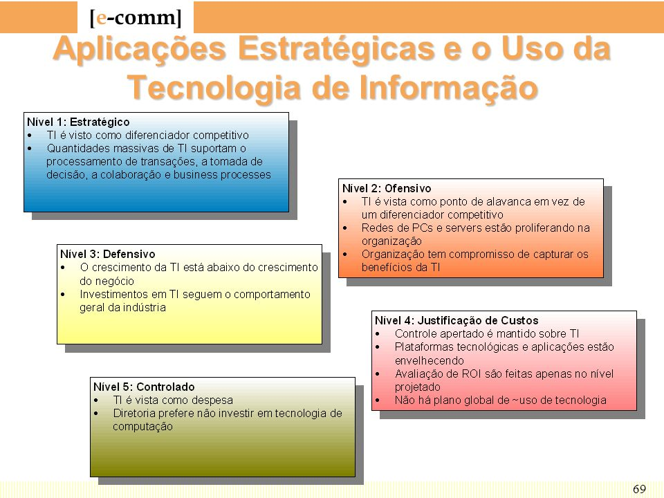 Aplicações Estratégicas e o Uso da Tecnologia de Informação