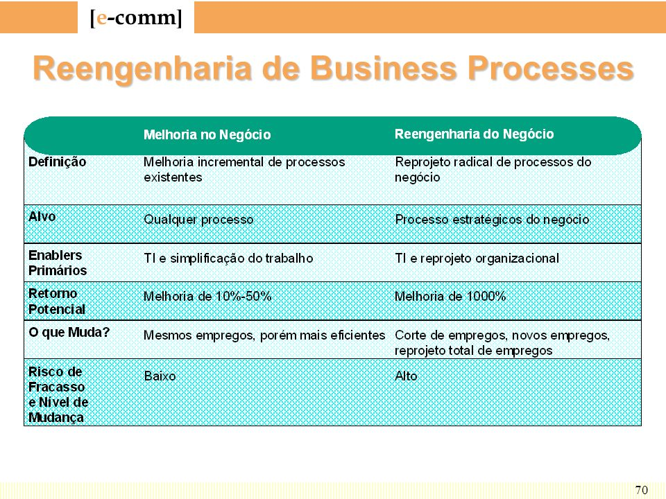 Reengenharia de Business Processes