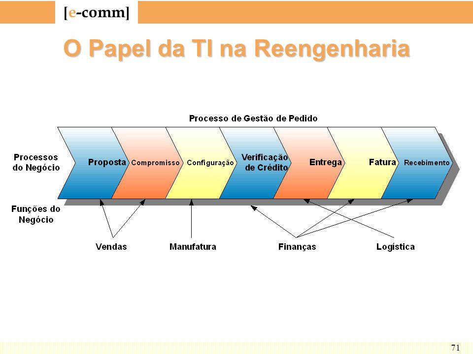 O Papel da TI na Reengenharia