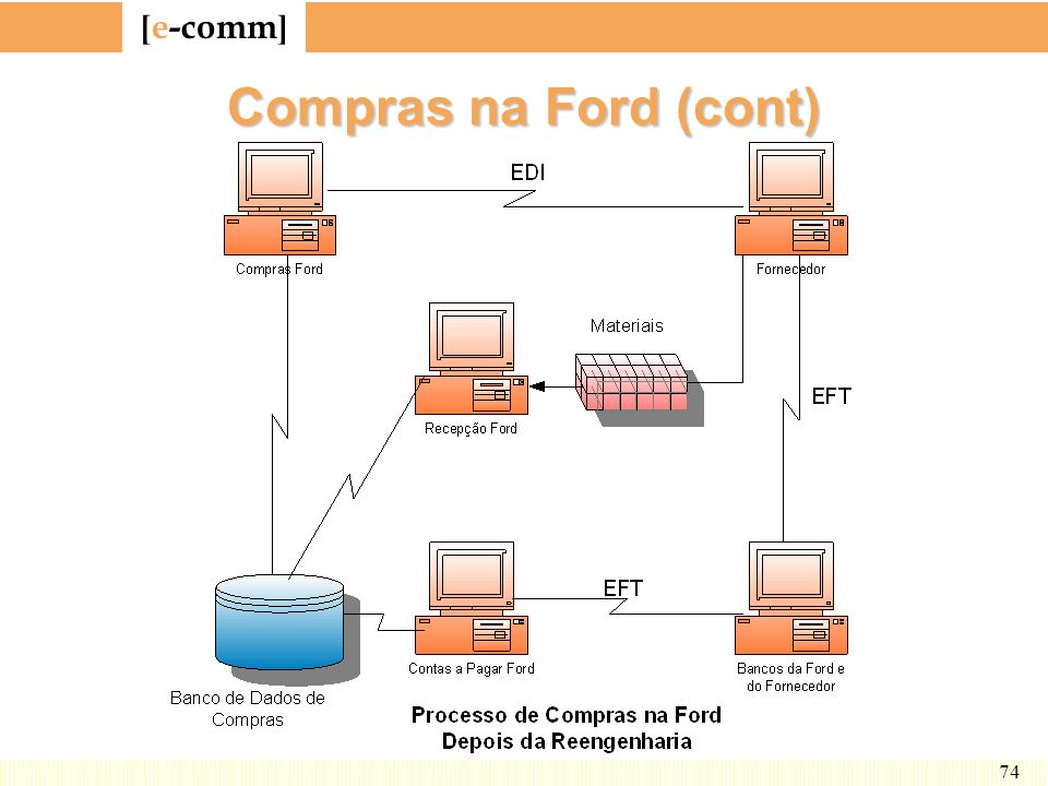 Compras na Ford (cont) A figura mostra como, depois da reengenharia, a TI mudou tudo.